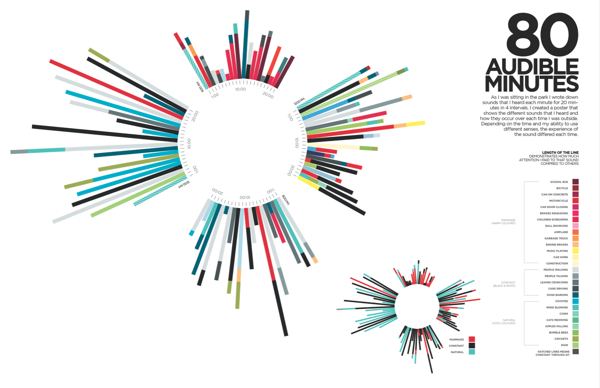 Connu Time & Sound Data Visualization by Lauren Livingston, via Behance  PS15
