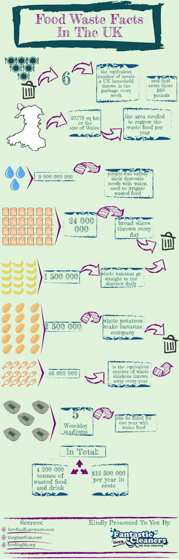 Food Waste Facts In United Kingdom 2 With Images Food Waste Food Infographic Food