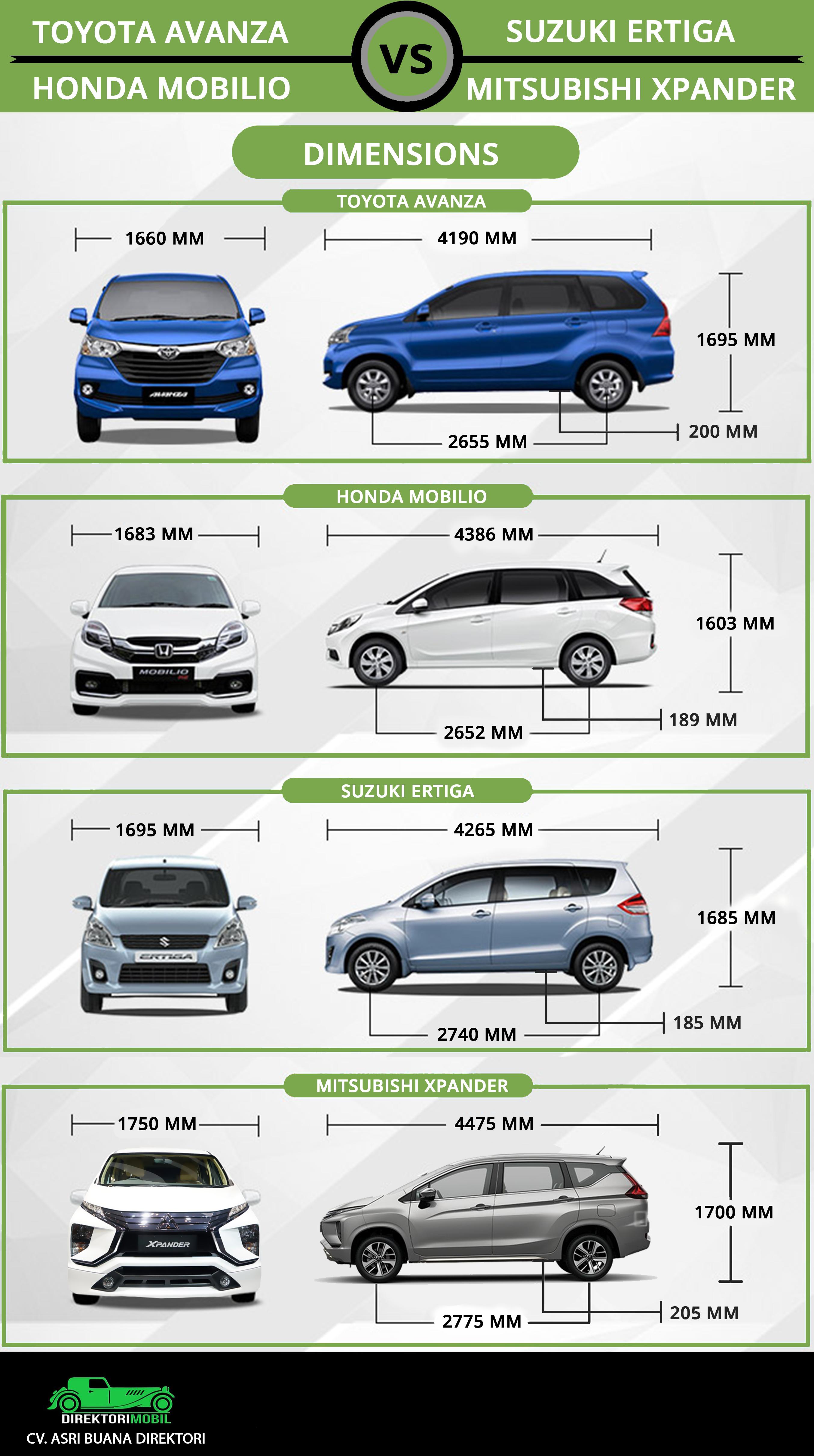 Dimensi Grand New Avanza Toyota Yaris Trd 2014 Harga Komparasi Suzuki Ertigas Honda Mobilio Dan Mitsubishi Xpander Dari Segi