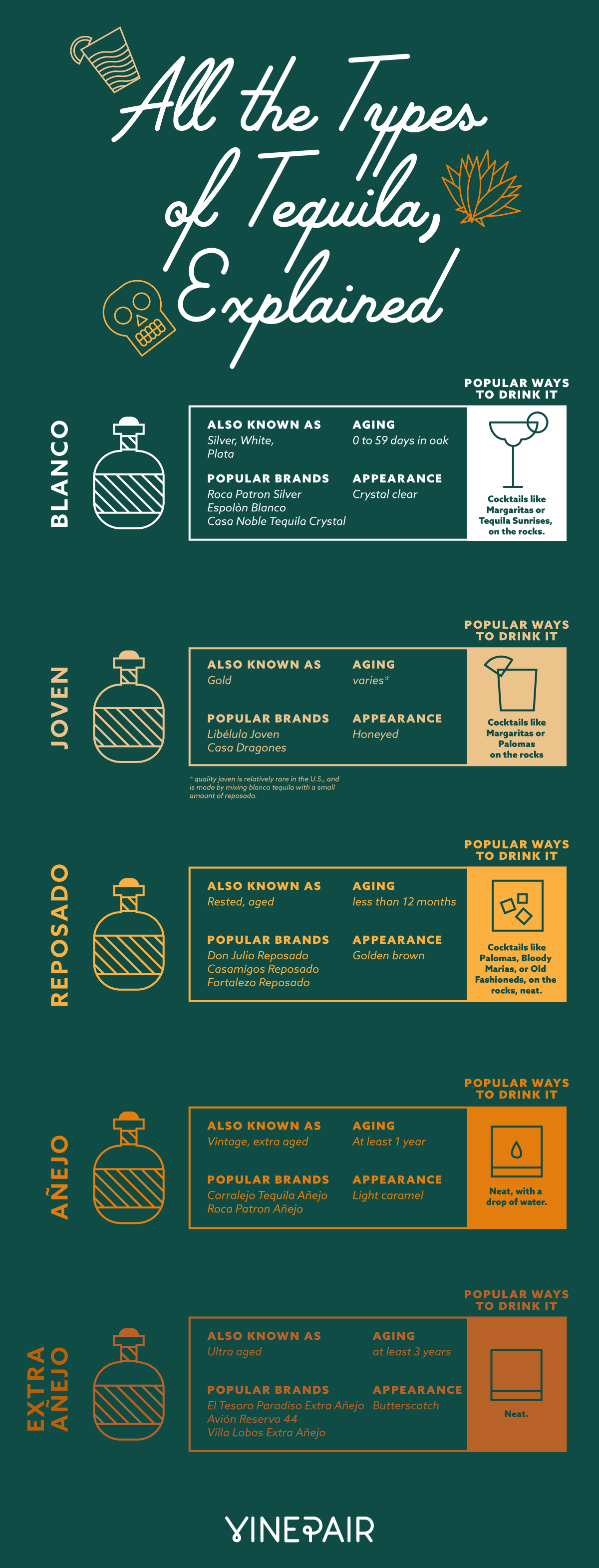 All the Types of Tequila, Explained (Infographic) #tequiladrinks