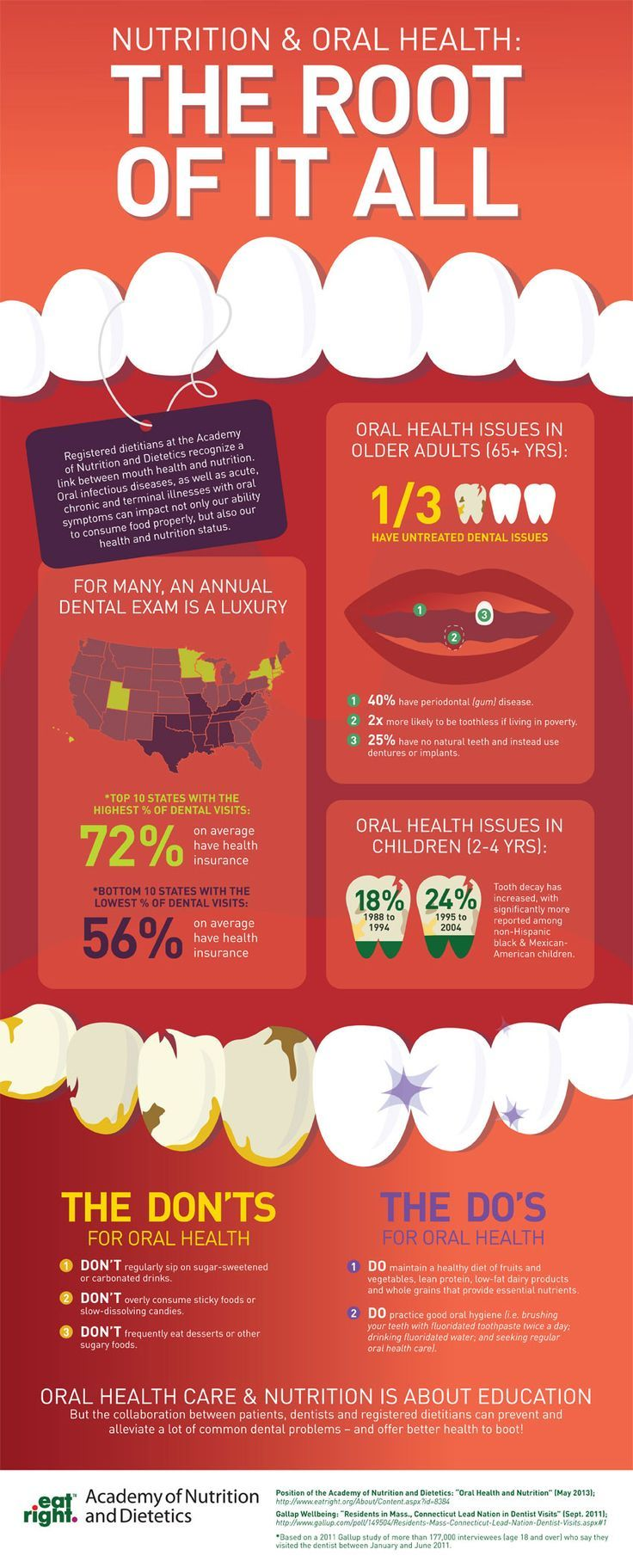Registered Dietitians At The Academy Of Nutrition And Dietetics Recognize A Link Between Mouth Health And Nutr Infographic Health Oral Care Routine Oral Health