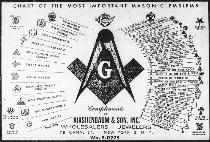 Chart of the most important masonic emblems | Anonymous ART of Revolution