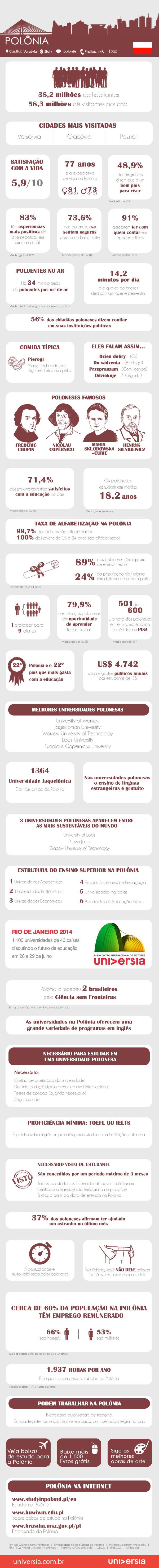 Infográfico: 40 coisas que você deve saber antes de estudar e trabalhar na Polônia