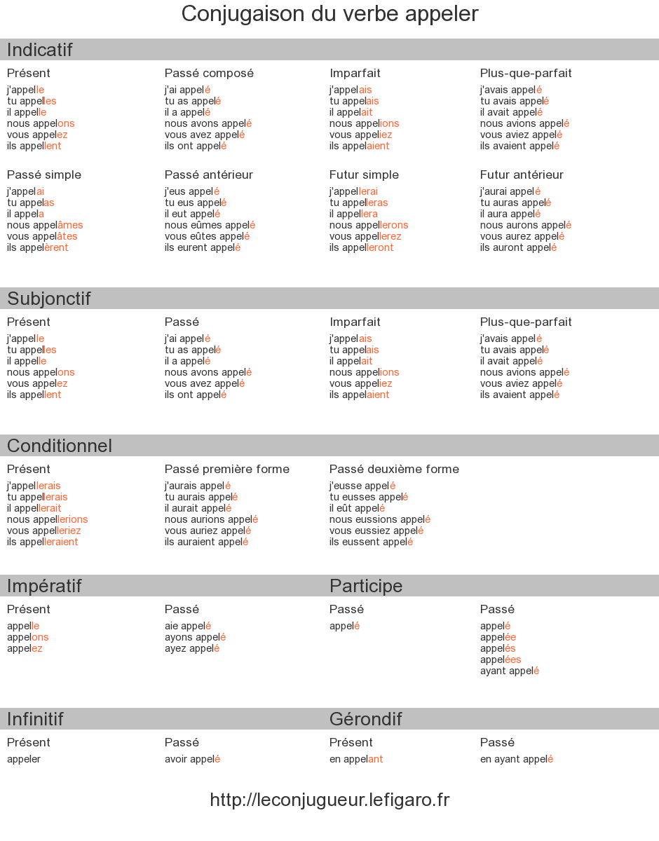 Temps De Verbe Anglais Tableau Recherche Google French Language Lessons Learn French Language Lessons