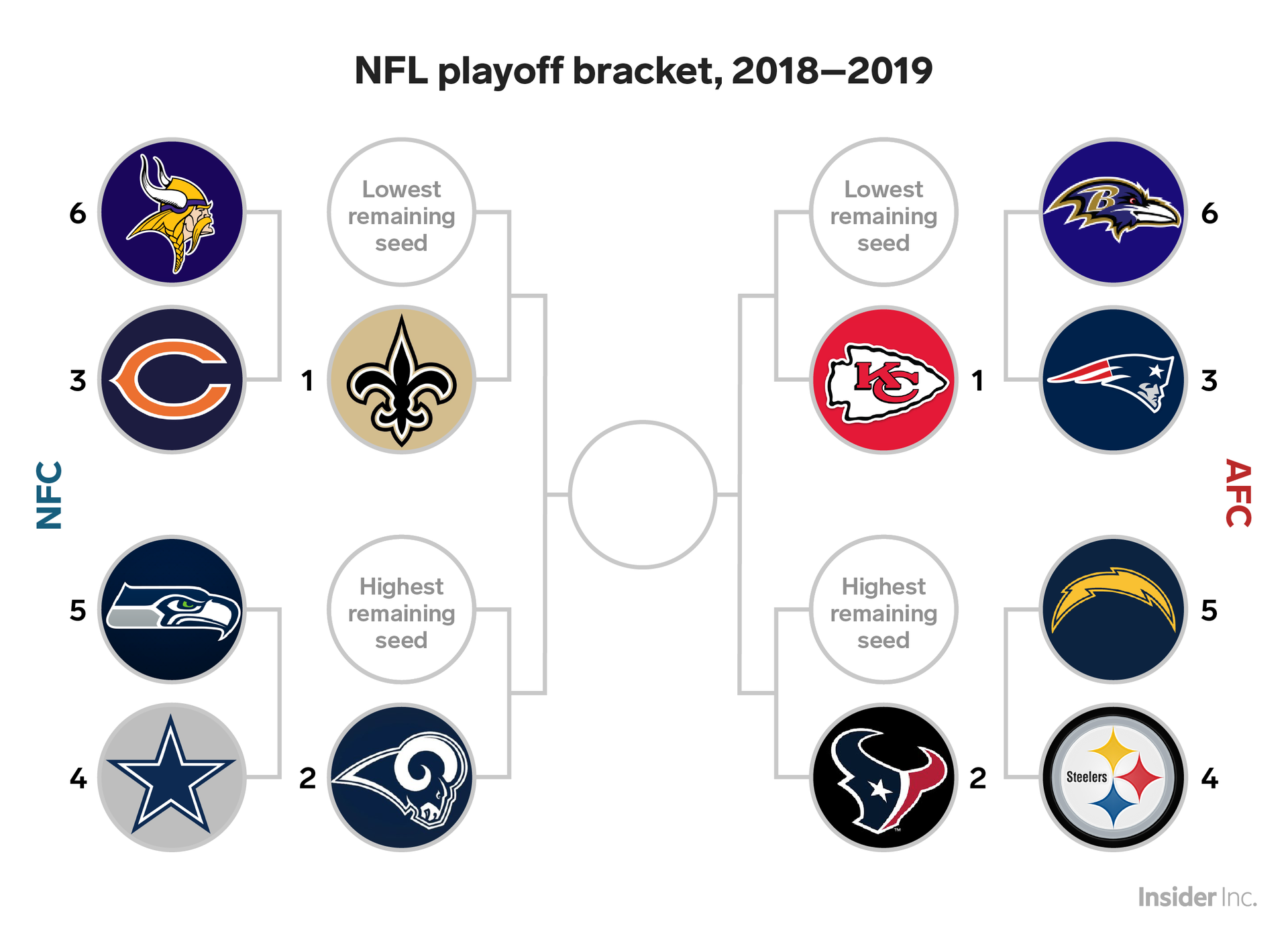 Here S What The Nfl Playoff Bracket Would Look Like If The Season Ended Today Nfl Playoff Bracket Nfl Playoffs Nfl