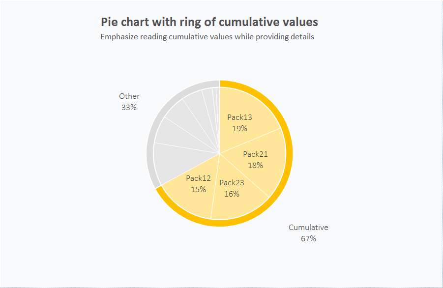 Pie chart with cumulative ring (Excel chart shop x1004