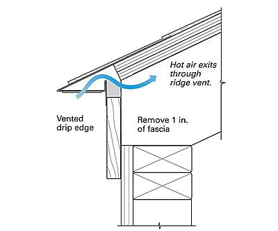 Venting A Roof Without Eaves Fine Homebuilding Larch Cladding Roof Building Ventilation