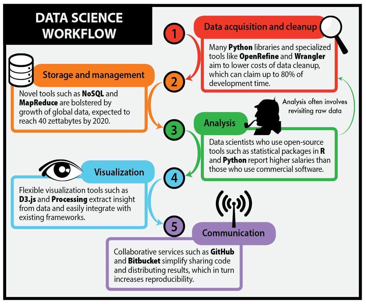 What is #Datascience   #BigData #Analytics #MakeYourOwnLane