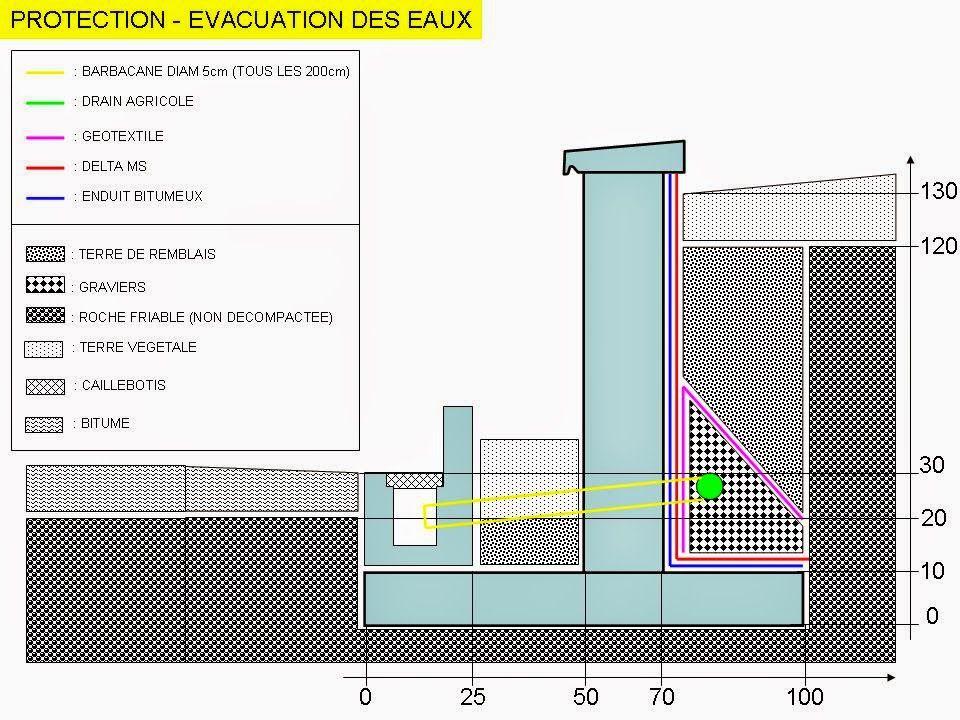 Comment dimensionner un mur de soutènement Construction