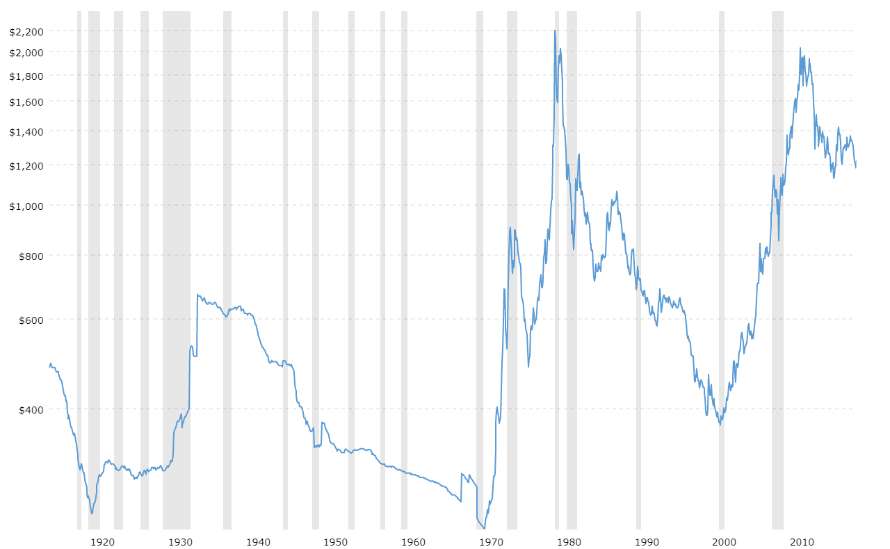 Gold Rate Chart Last 30 Years In 2020 Gold Rate Chart Silver Chart Gold Rate