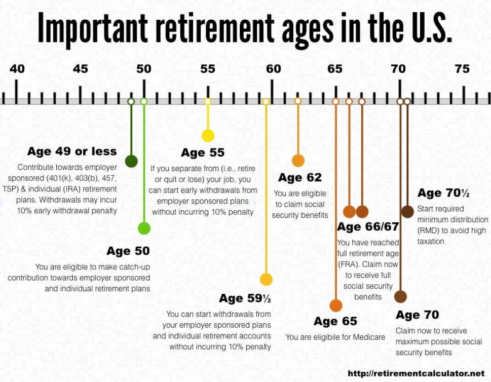 Important Ages In The U S For Retirement Savings Withdrawals And Collecting Social Security Retirement Age Saving For Retirement Plan For Life