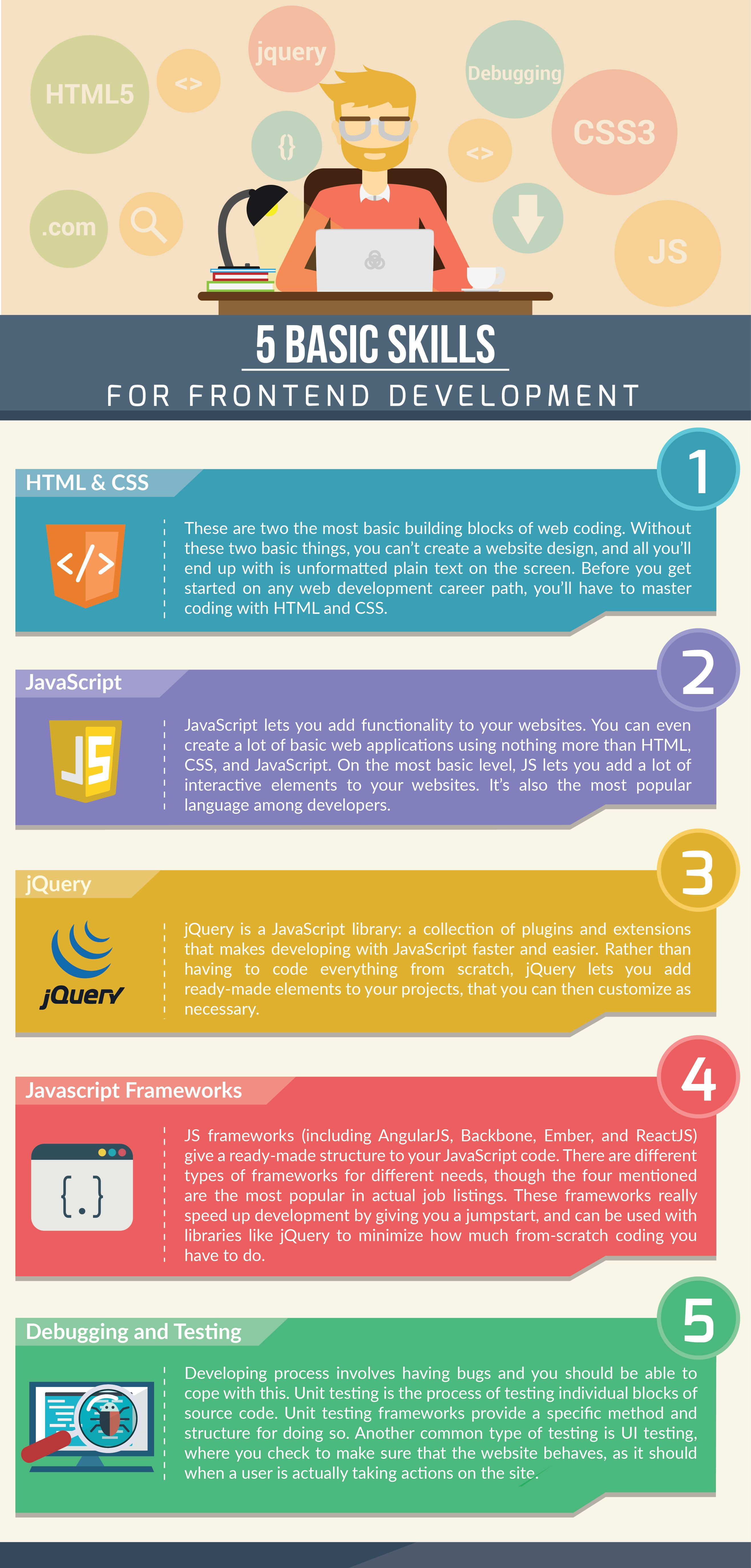 What Do You Need To Know To Become A Frontend Developer Frontenddeveloper Developerskills Webdevel Frontend Developer Web Development Programming Frontend