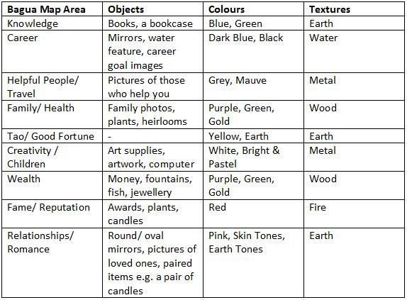 Feng Shui Elements Chart Feng shui tips Pinterest