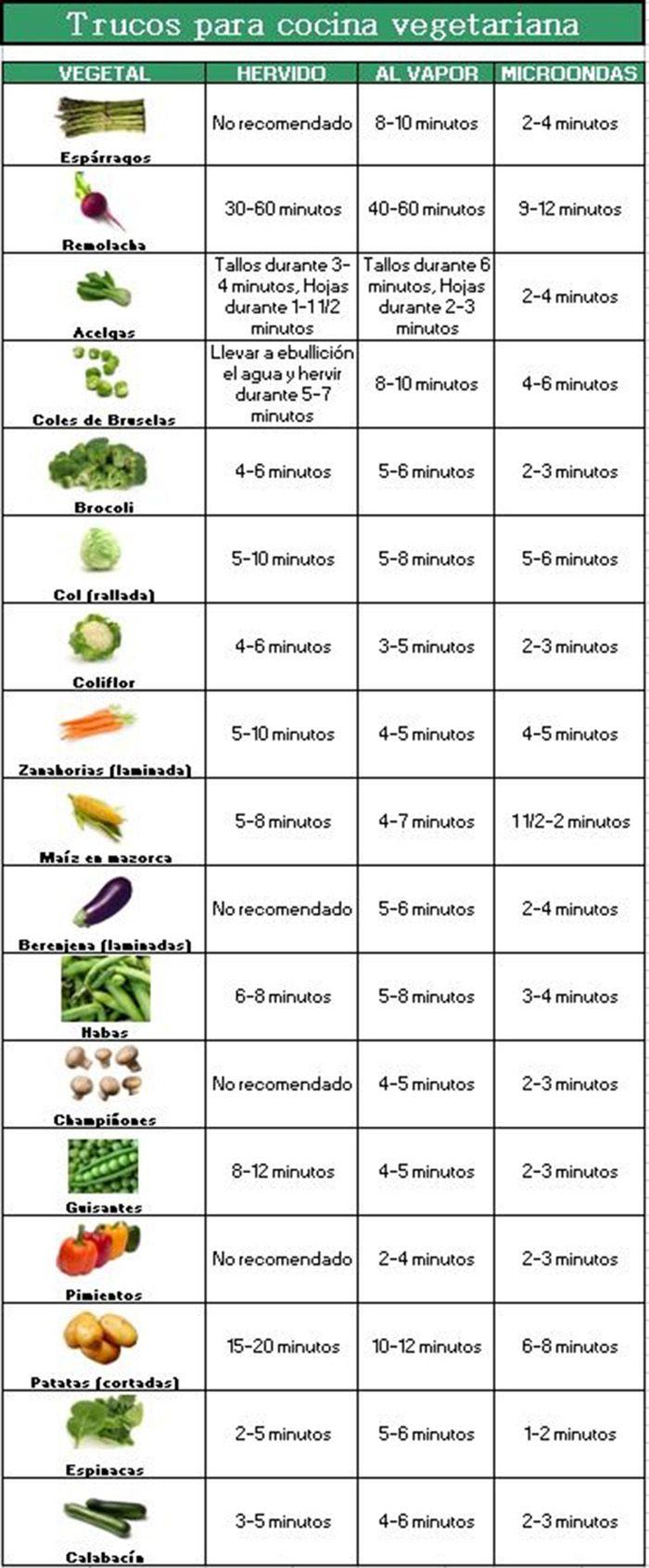 Cuanto tiempo debo cocinar cada verdura verduras - Cocinar verduras para dieta ...