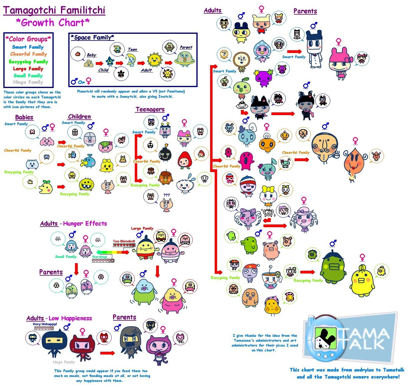 Tamagotchi family growth chart tamagotchi forever pinterest tamagotchi family growth chart geenschuldenfo Image collections