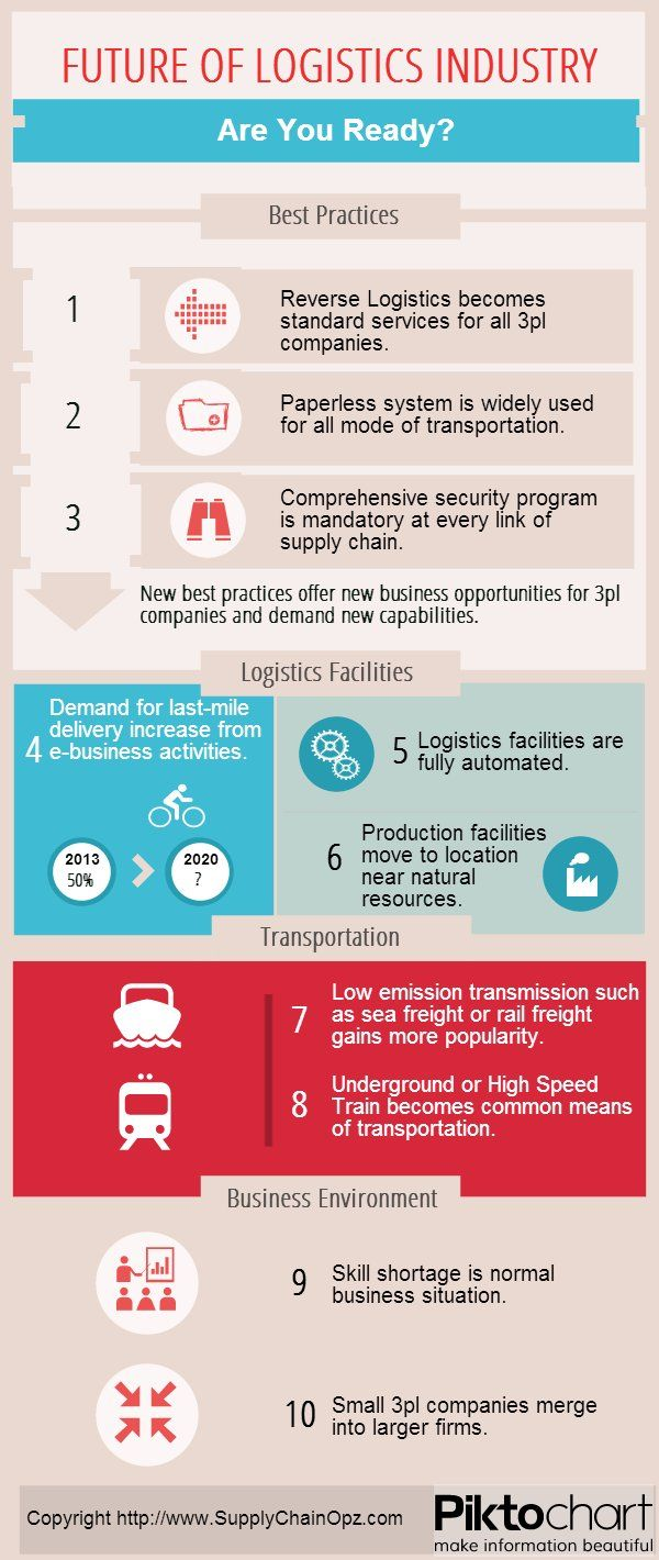 Future of Logistics Industry: Are You Ready? [Infographic