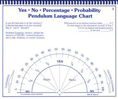 How to make a pendulum chart pendulum charts pinterest chart
