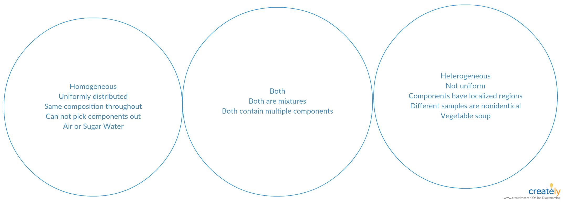 Mixture Diagram