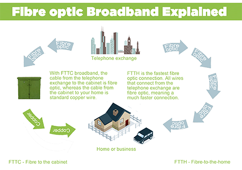 Fiber Optic Internet Service #Infographic explains that how the