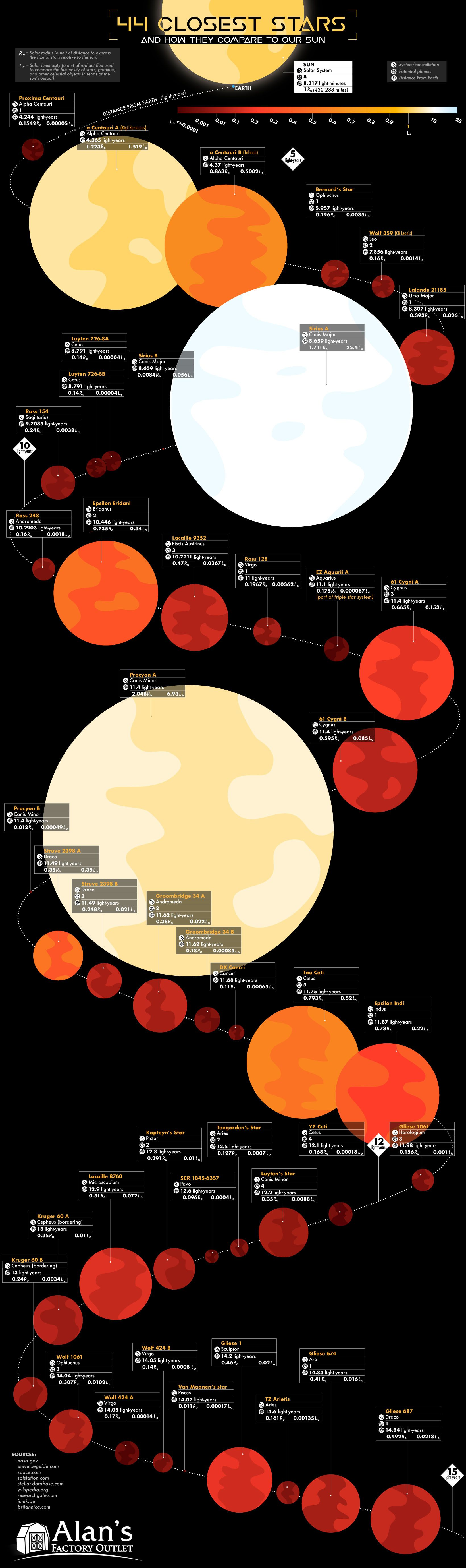 The 44 Closest Stars And How They Compare To Our Sun