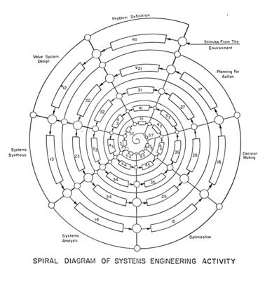 A diagram drawn by Warfield illustrates the iterative