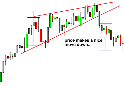 Forex Trading Chart Pattern: Rising Wedge After