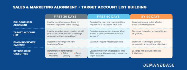 The 30 60 90 Day Plan For Abm 90 Day Plan How To Plan Marketing Tactics