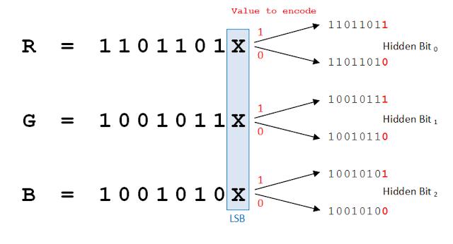 LSB-Steganography - Python program to steganography files