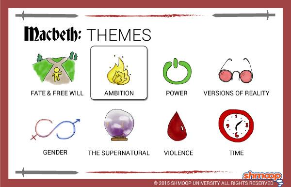 Macbeth Theme Of Ambition Essay