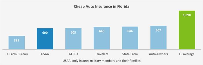 Best Car Insurance Rates in Florida | Best car insurance ...
