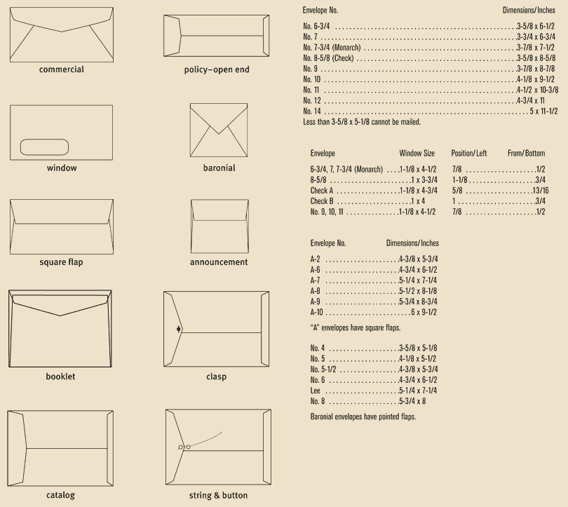 Envelope sizes | RSVP | Pinterest | Standard envelope sizes ...