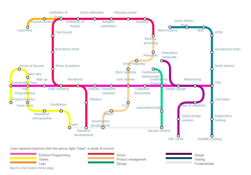 Agile Subway Map Deloitte.Guide To Agile Practices Career Agile Software Development