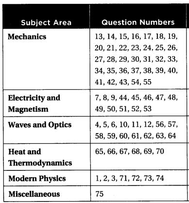 SAT-Physics-Subject-Test-Practice-Test-1-diagnostic chart