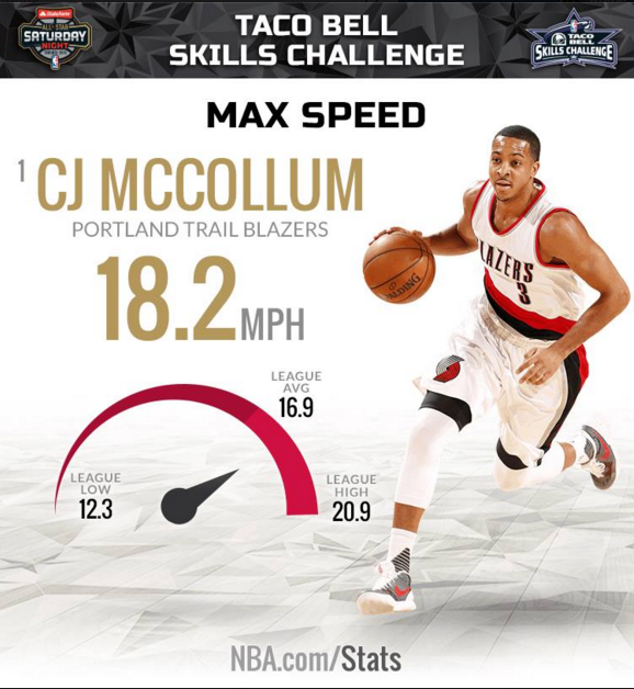 Trailblazers Guard Cj Mccollum Yeah Shrugs He S Got Skills Check Him Out Tonight At The Taco Bell Skills C Portland Trailblazers Trail Blazers Trailblazer