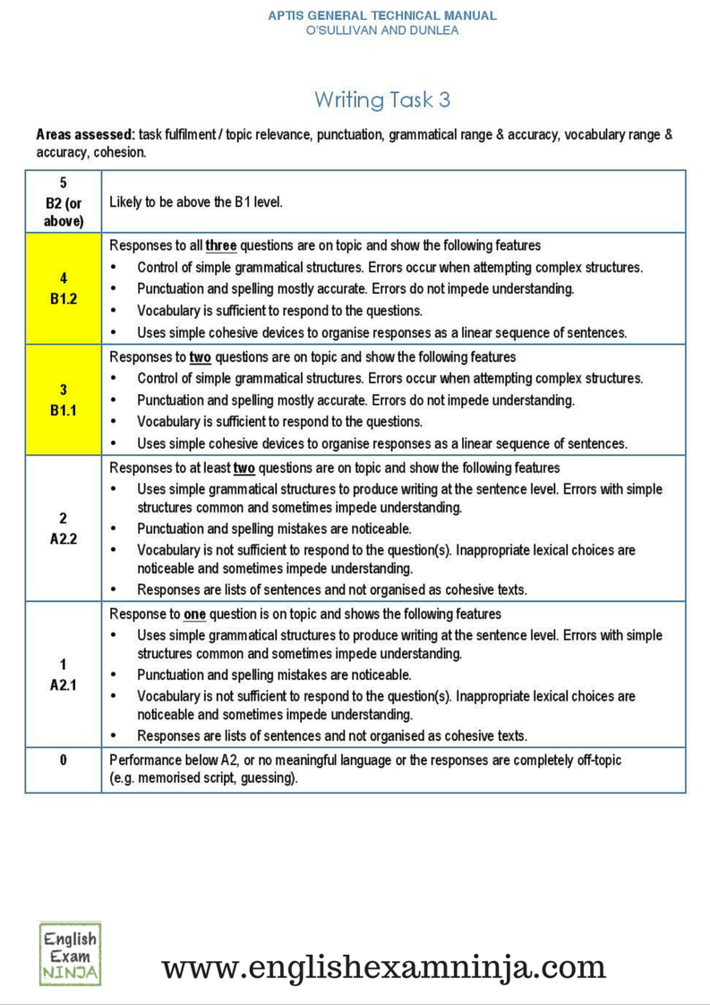 rubric for essay exam Actorg,actprofileorg,act this analytic scoring rubric presents the standards by which your essay will be evaluated the following rubric overview will help.