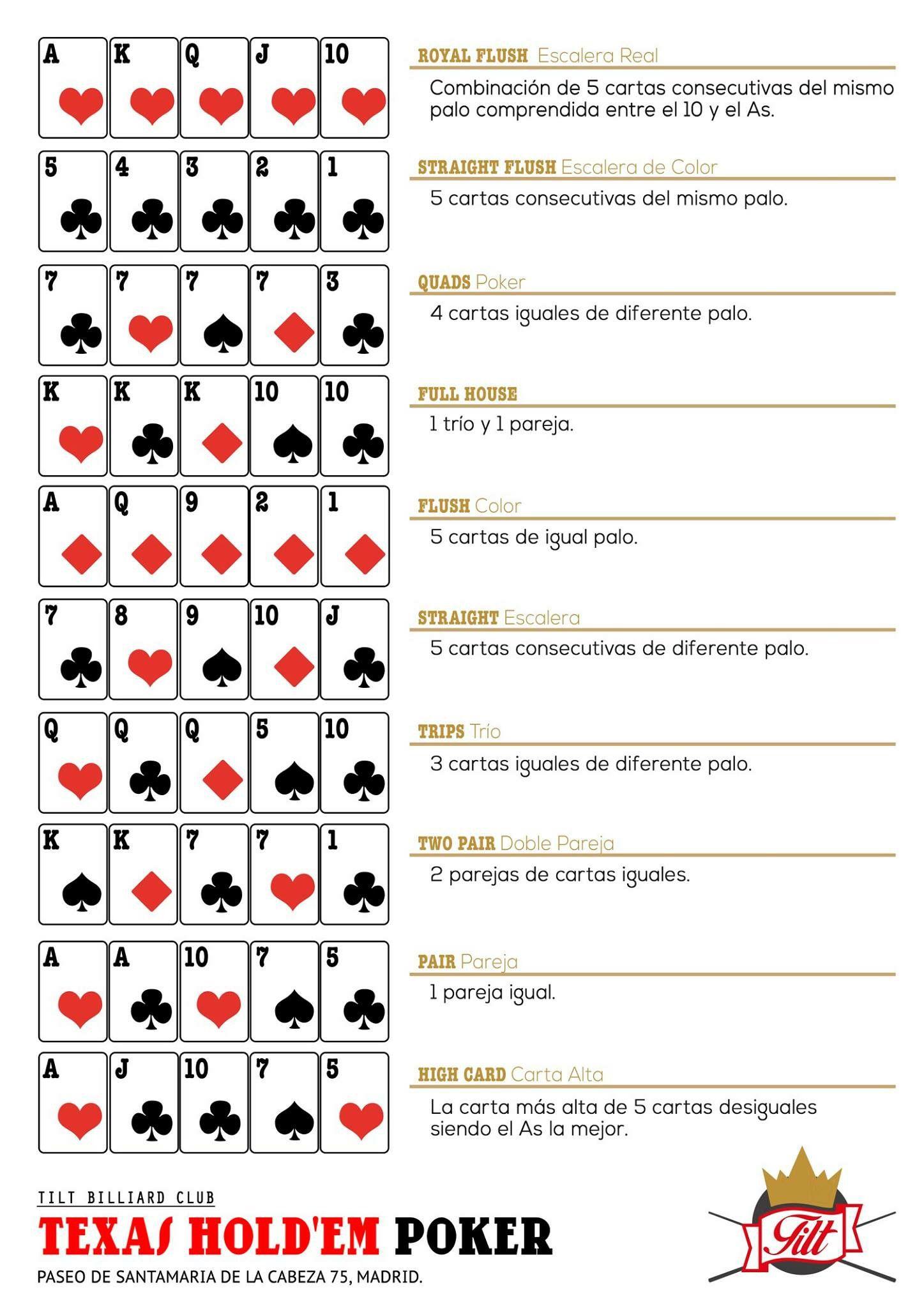 Las combinaciones ganadores del poker de Mayor a Menor, por si hay ...