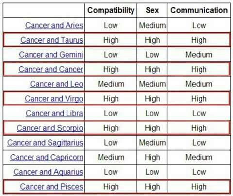 cancer compatibility chart with cancer