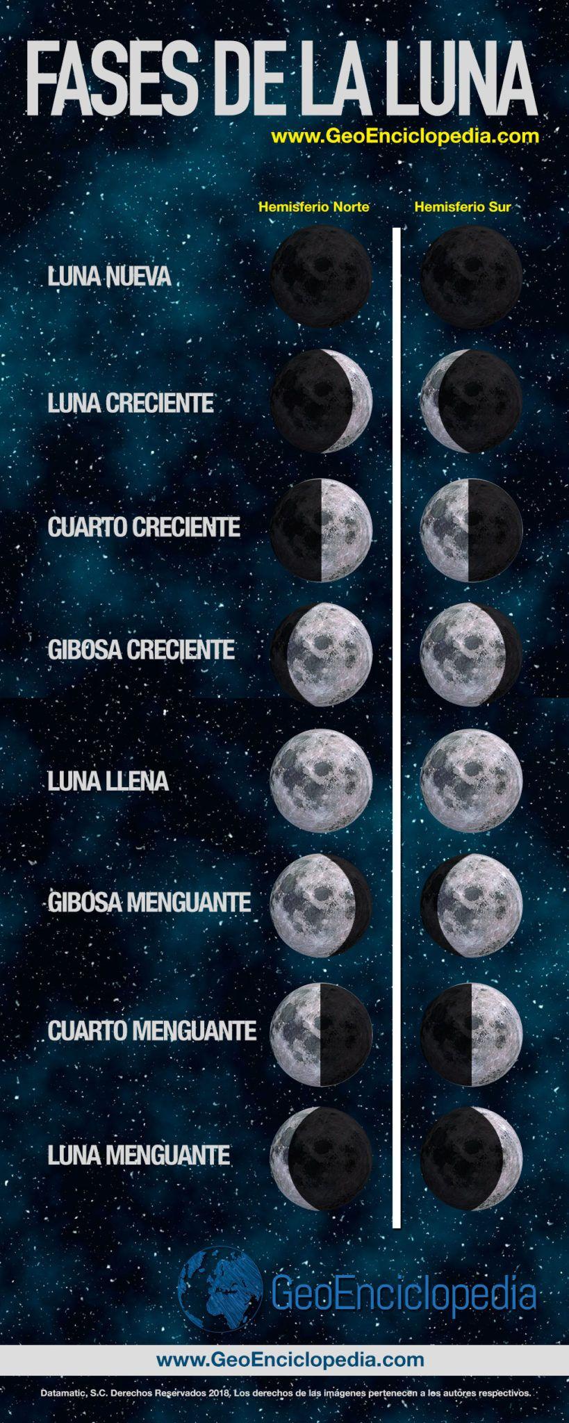 39 Ideas De Ciclos Lunares Ciclo Lunar Lunares Fases De La Luna