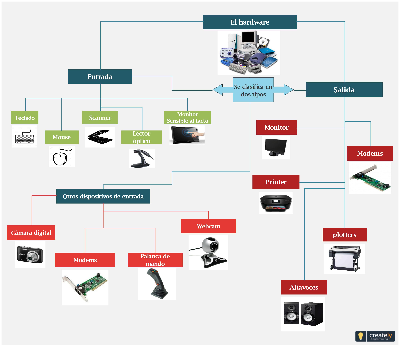 Mapa Mental El Hardware Mapa Mental Explica Los Componentes En El Hardware De La Computadora Puede Usar Este Diagrama Como Eje Mind Map Template Mind Map Map