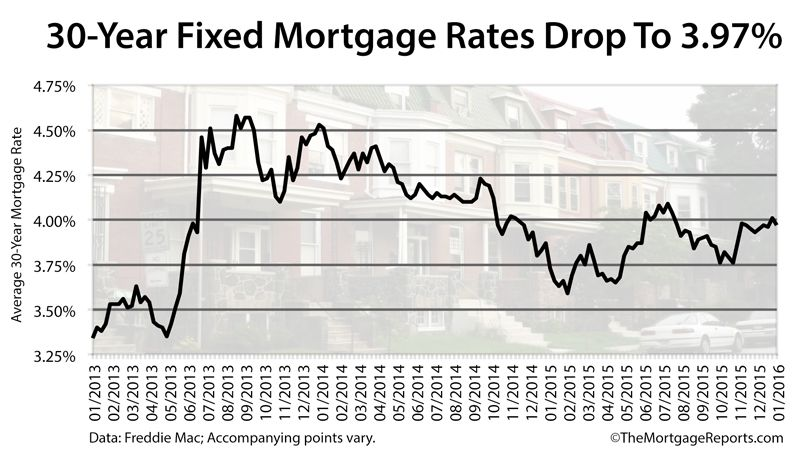 Will Mortgage Rates Go Down In April 2020 Forecast And Trends