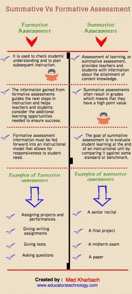 Every Teacher's Guide to Assessment | Edudemic http://www.edudemic.com/summative-and-formative-assessments/?utm_content=buffer1f159&utm_medium=social&utm_source=pinterest.com&utm_campaign=buffer