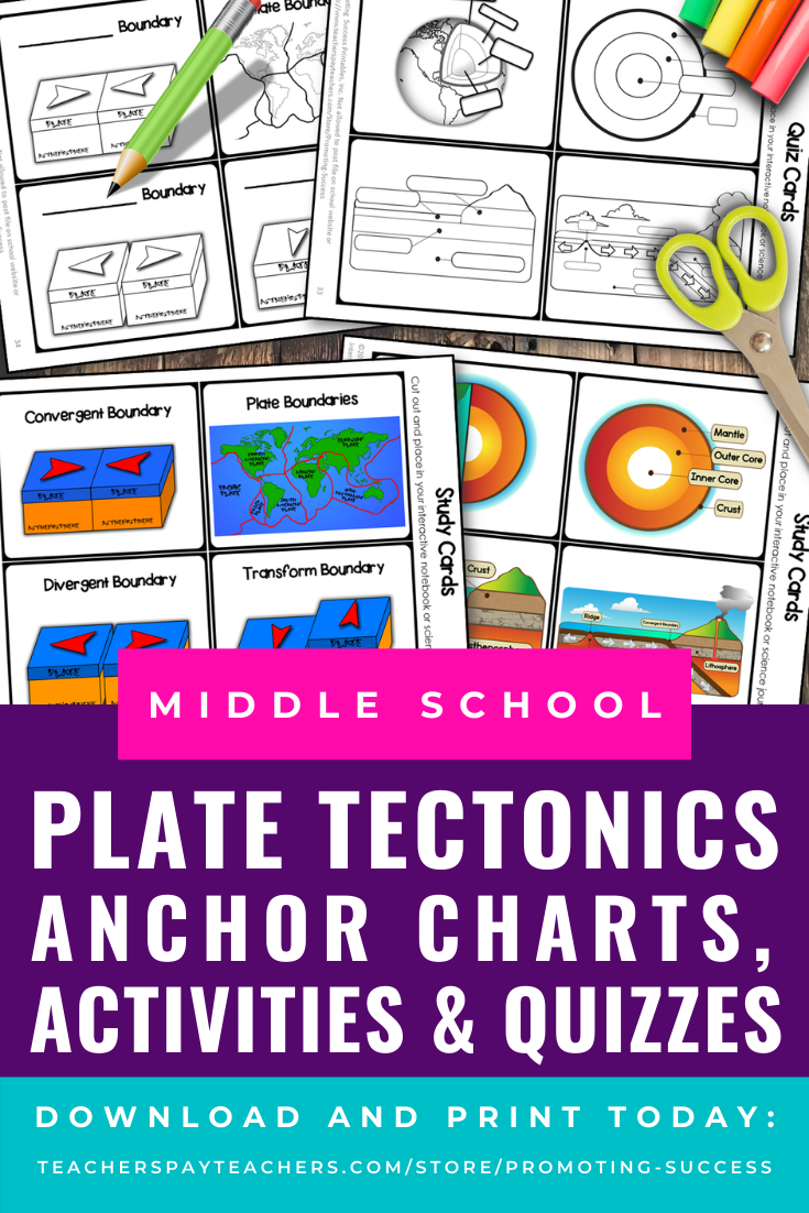 Plate Tectonics Activities 4th 5th 6th Grade Science Distance Learning Digital Middle School Activities Plate Tectonics Middle School Nursing School Notes [ 1102 x 735 Pixel ]