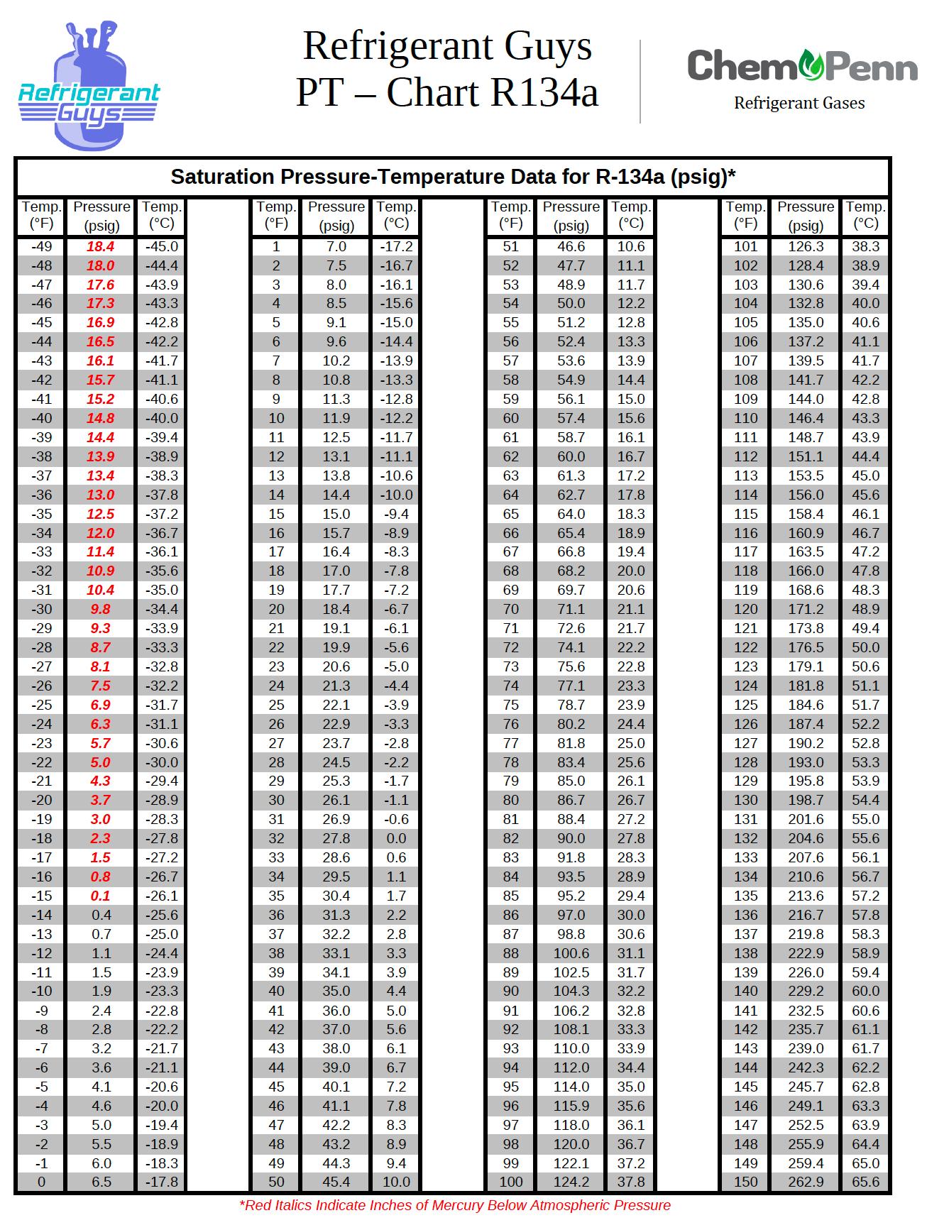 134a Pressure Temperature Chart : pressure, temperature, chart, Chart, R134a, Refrigerant, Chart,, Temperature, Pressure