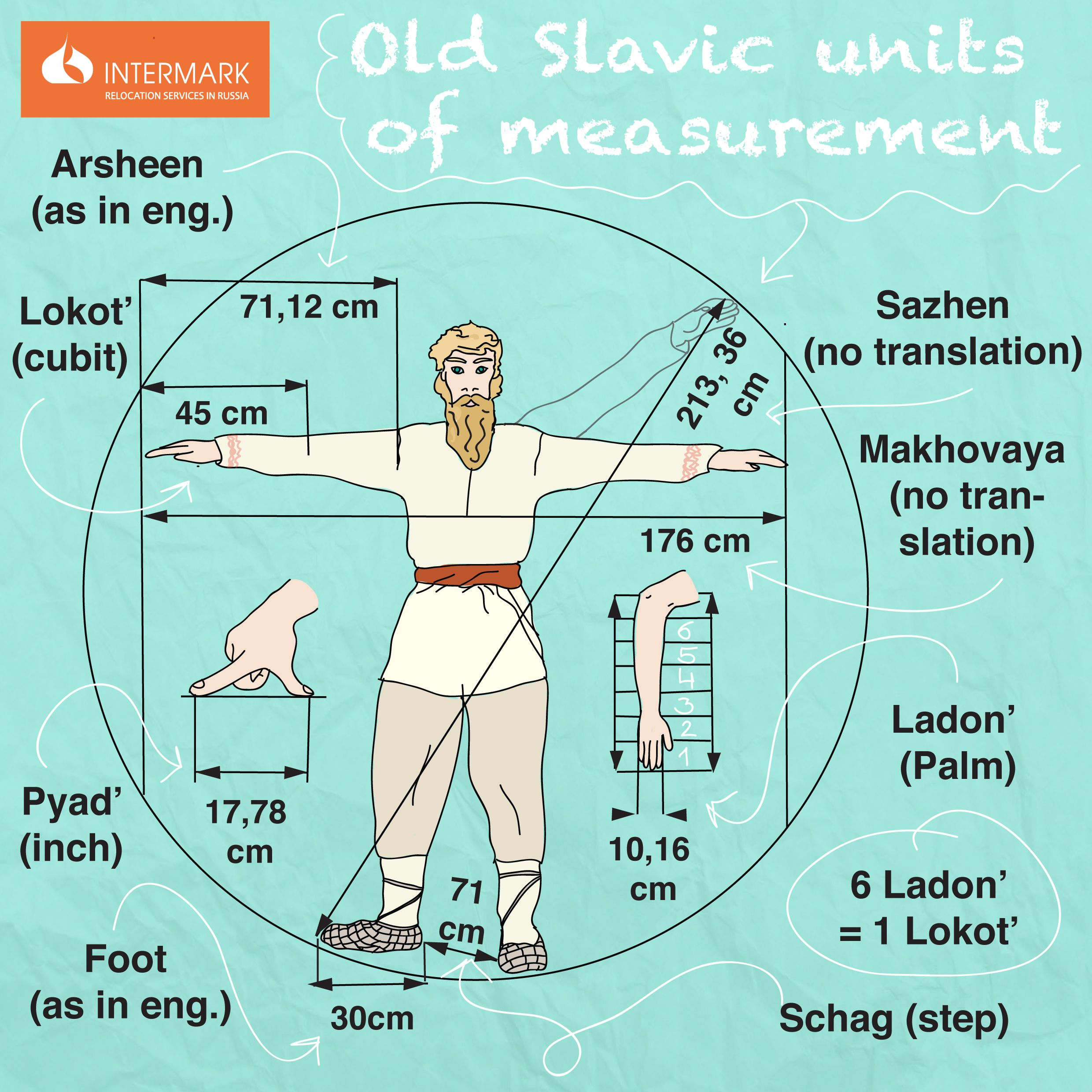 Old Slavic Units Of Measurement Russian Traditions 15 Amp Singlepole Arc Fault Circuit Breakerq115afp The Home Depot Unit