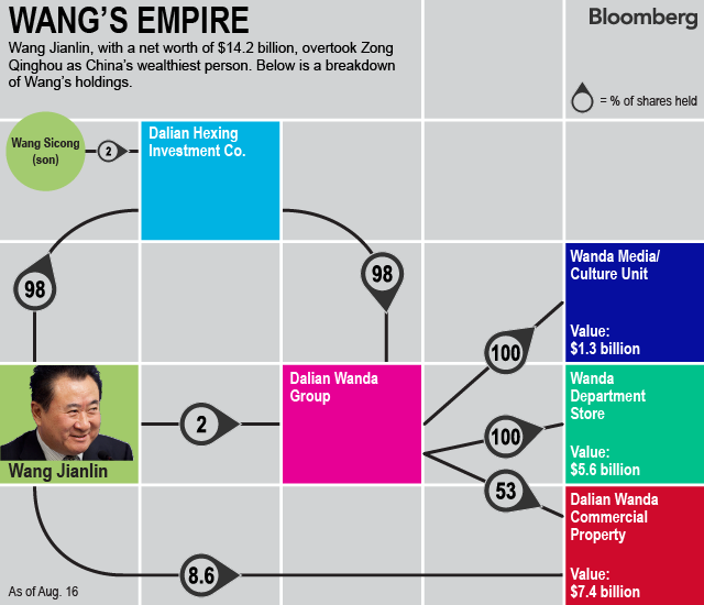 Property Mogul Wang Emerges as China's Richest Person
