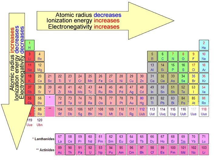 Easy To Use Chart Of Periodic Table Trends  Periodic Table Chart