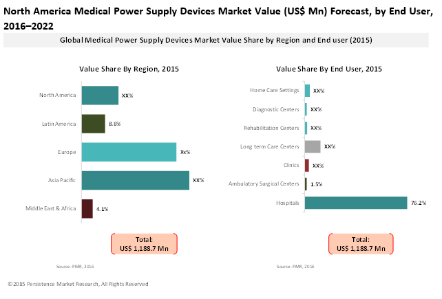 Global Market Study On Medical Power Supply Devices Portable And Homecare Devices Represent Lucrative Segments Marketing Power Supply Power