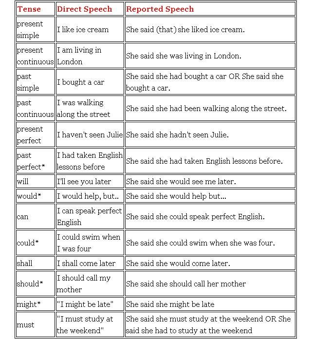 Grammar Lesson - Reported Speech - myenglishpages.com