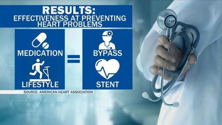 Can you skip stents for heart disease?