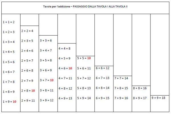 Tavola con asticine dell'addizione – tavole di controllo free download. Il lavoro necessario a calcolare qualsiasi addizione si incentra sempre intorno al 10. Le addizioni parziali dei gruppi possono rimanere al di sotto della decina, raggiungerla o superarla. Per completare…